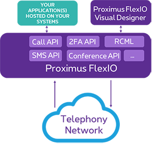 Applications and the Proximus FlexIO API